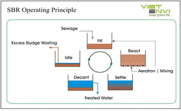công nghệ xử lý nước thải sinh hoạt bằng sbr