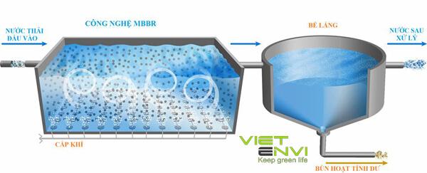 Công nghệ xử lý nước sinh hoạt bằng mang mbbr
