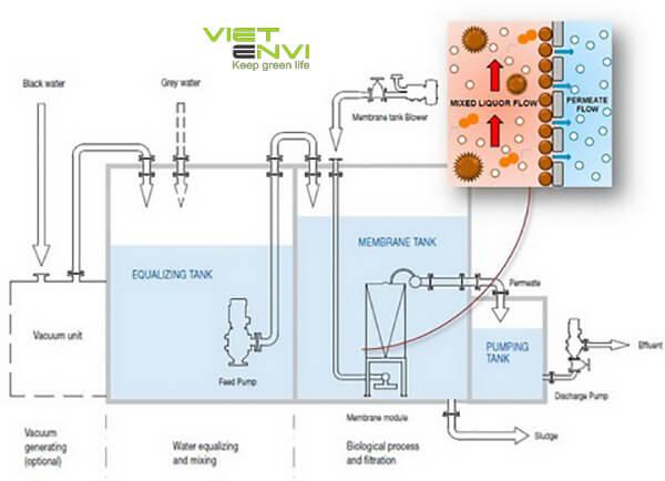 công nghệ xử lý nước thải sinh hoạt bằng công nghệ mbr