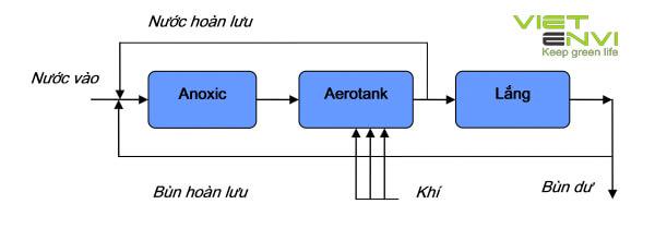 Hệ thống xử lý nước thải sinh hoạt bằng bể aerotank