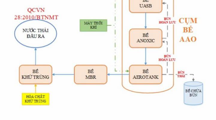 Sơ đồ xử lý nước thải y tế bằng MBR