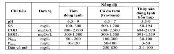 Thông số chế biến nước thải thủy sản