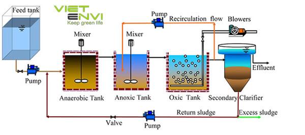 xử lý nước thải sinh hoạt bằng công nghệ AAo
