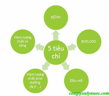5 tiêu chí nước thải công nghiệp loại b